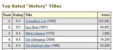 cele-mai-bine-cotate-filme-istorice