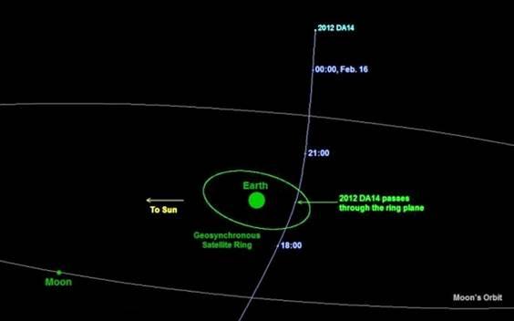 miscarea asteroidului 15 spre 16 feb 2013