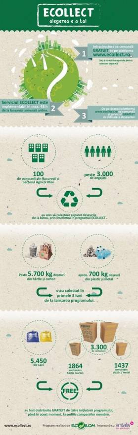 infografic Ecollect
