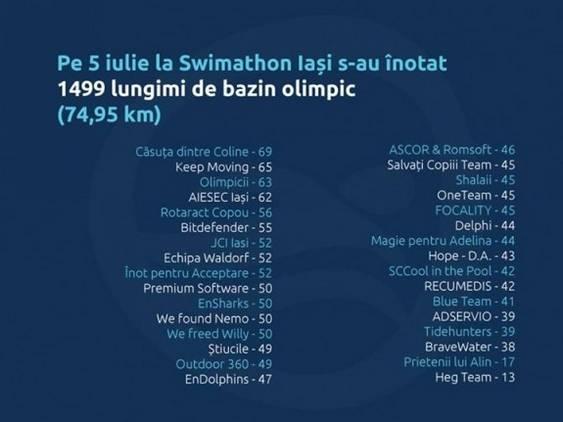 Rezultate Swimathon Iasi 2014