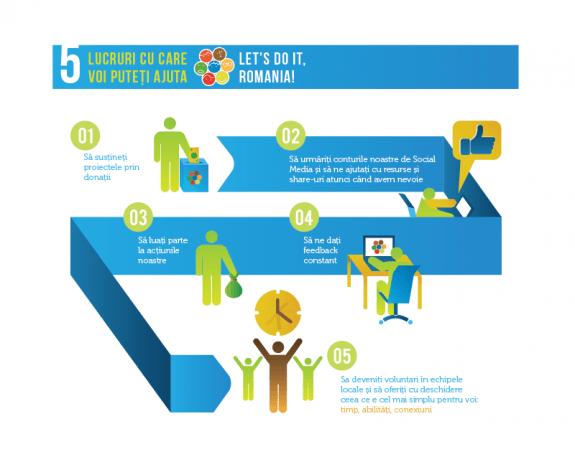 5 lucruri cu care puteti contribui la LDIR