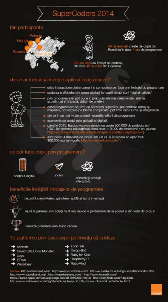 Infografic - SuperCoders