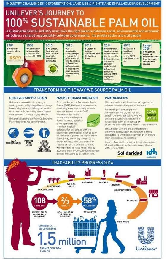 Unilever palm oil info graphic