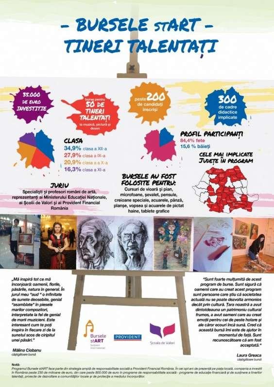 Infografic_Bursele stART