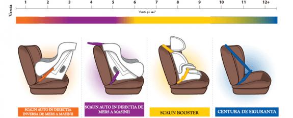 scaun-auto-copii-1