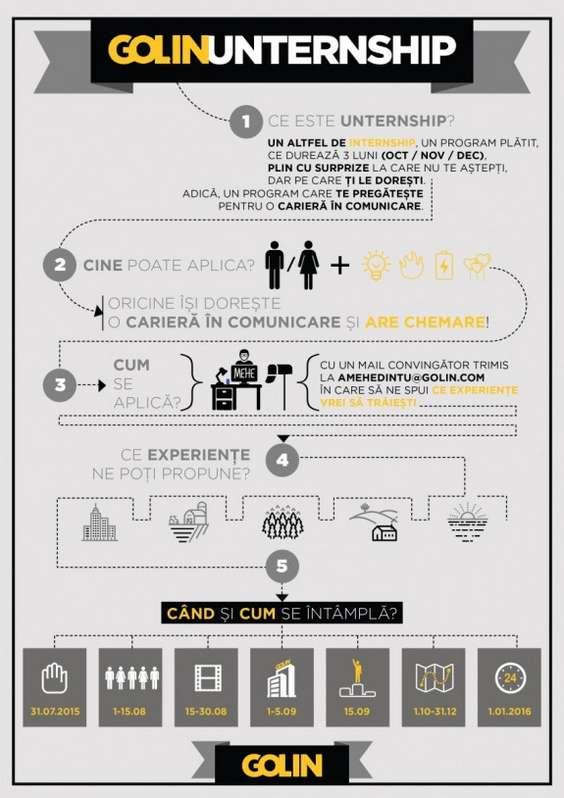 Infografic Unternship@Golin Romania