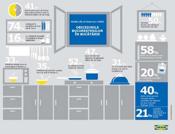Infografic_Studiu IKEA