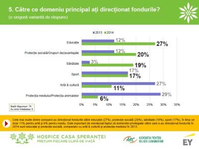 Grafic_Domeniile cattre care au directionat companiile fonduri prin Legea sponsorizarii