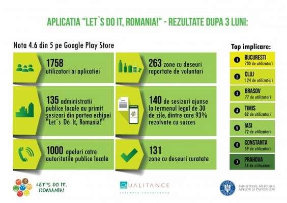 Infografic LDIR App dec 2015
