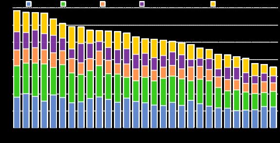 DESI 2016-main-ranking