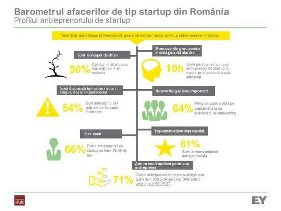 EY_Barometrul startup-urilor din Romania_infografic_profilul antreprenor...