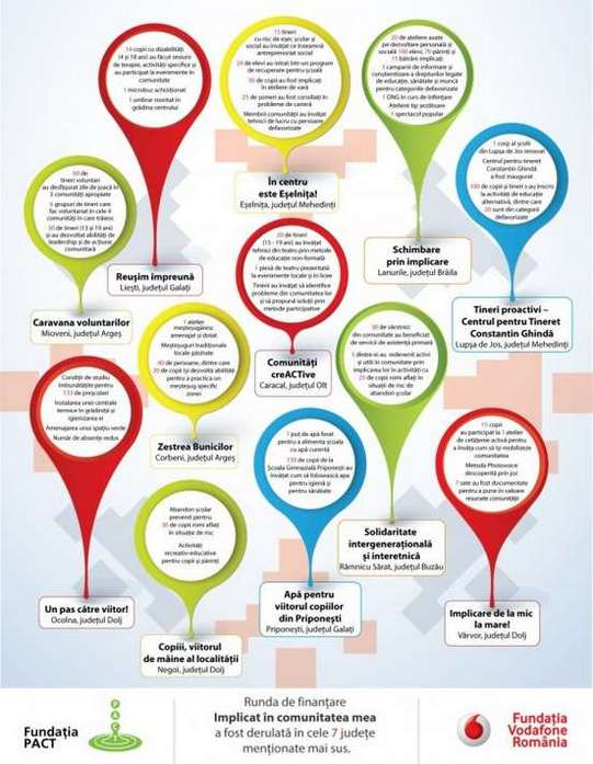 Infografic Implicat in comunitatea mea