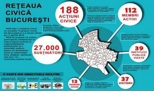 infografic RCB
