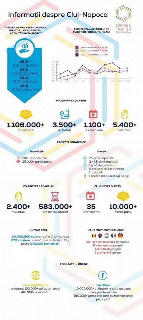 Infografic Cluj-Napoca