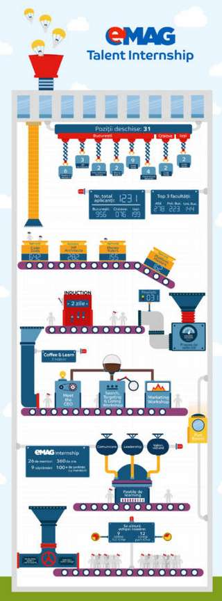 infografic_internship-emag