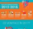 Infografic Zambeste Romania editia 6