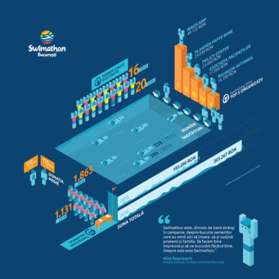 SwimathonBucuresti_infografic