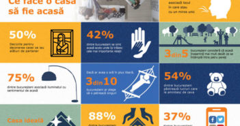 Infografic IKEA - Ce face o casa sa fie acasa
