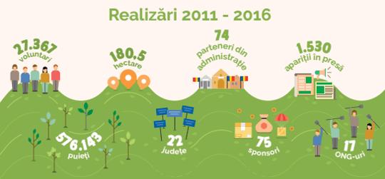 Realizari 2011_2016