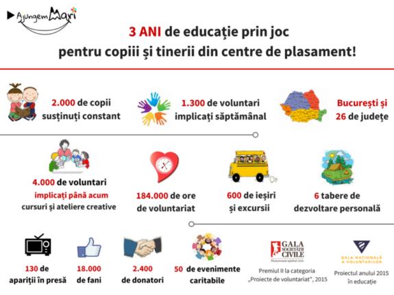 3 ani de educatie prin joc pentru copiii din centre de plasament