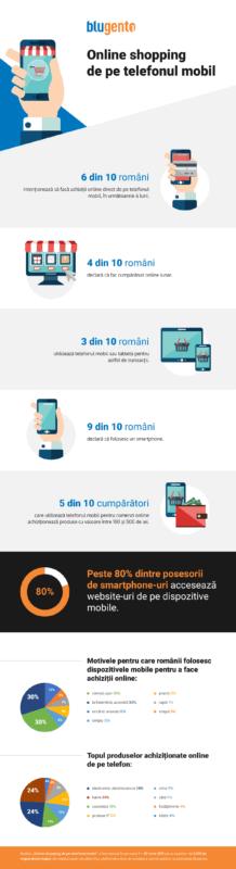 Infografic_studiu_Online_shopping_de_pe_telefonul_mobil