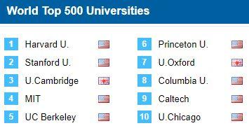 top 500 universitati