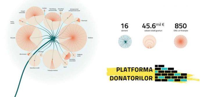 34 finanțatori-cheie își deschid datele cu privire la fondurile alocate sectorului ONG într-o platformă unică la nivel național. Granturi în valoare totală de 45,68 milioane de euro